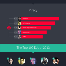 Top 100 DJs of 2013 Infographic