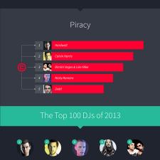 Top 100 DJs of 2013 Infographic