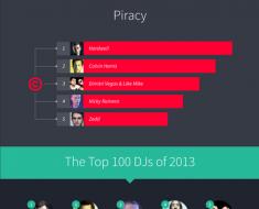 Top 100 DJs 2013 Infographic